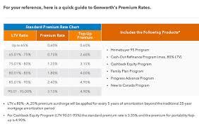 genworth s mortgage insurance rates