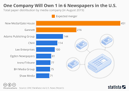 Chart One Company Will Own 1 In 6 Newspapers In The U S
