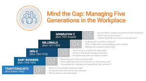 Five Generations In The Workplace Chart Faaqidaad Five Generations In The Workplace Focus On