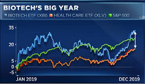 Xbi Chart Biotech Doubles Health Care Gains In 2019 How To Play It