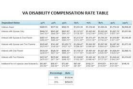 Veterans Benefits Pay Chart 2016 Va Pay Chart 2016 Qmsdnug Org