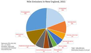 Nitrogen Oxides Control Regulations Ozone Control