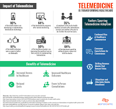 Transforming « Telemedicine Network Is Intelligence Healthcare Infographic