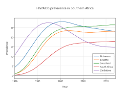 Hiv Aids Prevalence In Southern Africa Scatter Chart Made