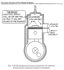 Wo1994023191a1 two cycle engine with reduced hydrocarbon emissions patents