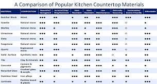 kitchen countertop options by stunning kitchen comparison kitchen countertop materials cost comparison