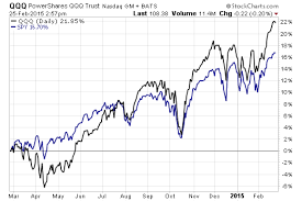 Pro Vs Con The Nasdaq 100 Etf Com