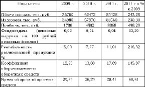 Содержание Из таблицы 5 видно что объем продаж продукции за анализируемый период подлежит увеличению более чем в 2 43 раза на это в большей степени повлияло
