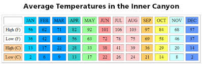 Palm Springs Average Temperature Chart Weather And Road Conditions Grand Canyon National Park