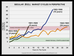 Understanding Secular Stock Market Cycles - Crestmont Research ...