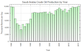 Embeddable Charts Embeddable Oil Production Charts Indexmundi Blog