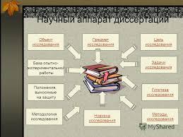 Презентация на тему Тема Методологические основы и научный  3 Научный аппарат диссертации Объект