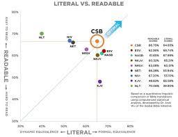 Formal Vs Dynamic Equivalence Chart 7 Csb Translation Chart Bible Translation Chart Csb