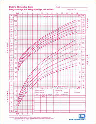 Efficient Baby Girl Weight Chart From Birth National Height