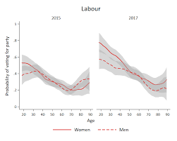 Women Men And The 2017 General Election By Jane Green And Chris