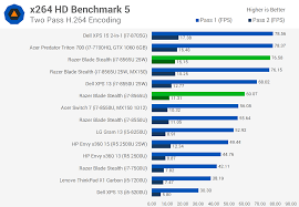 Intel I7 Speed Chart Testing Intel Whiskey Lake Cpus Core I7 8565u Review Techspot