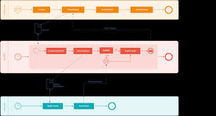 Draw Io Org Chart Template Examples Draw Io