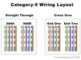 cat5 rj45 wiring diagram images cable wiring diagram cat cat5 rj45 wiring diagram cat5 electric