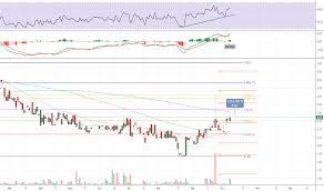 Smit Stock Price And Chart Nasdaq Smit Tradingview