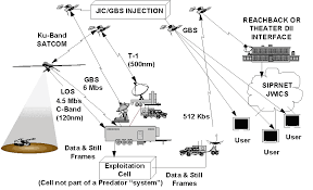 section 3 operations endurance uav conops [concept of air interdiction at Theater Air Control System Diagram