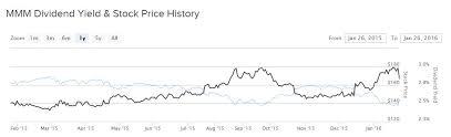 3m Raises Dividend Announces 10 Billion Stock Buyback