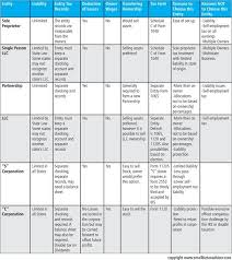 Types Of Business Entities Chart What Type Of Business