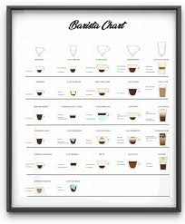 Entry 2 By Jomainenicolee For Barista Coffee Chart Freelancer