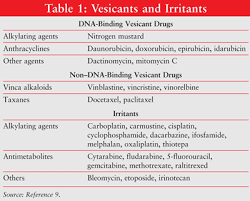 Extravasation Treatment Chart Management Of Chemotherapy Extravasations