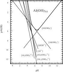 Metal Precipitation Ph Chart Solubility Diagram Of Aluminum Hydroxide Download