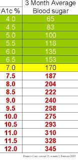 Hemoglobin A1c Chart Diabetes Sweets In 2019 Diabetes