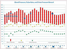 How To Graph Blood Pressure On Excel Blood Pressure Tracker Free Templates For Graphing Blood