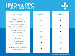 Hmo Vs Ppo Benefits Cost Comparison