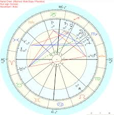 First Meeting Chart First Meeting Chart And Synastry Significant Relationship