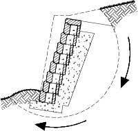 Small Picture Gravity Retaining Wall Engineering