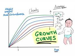 Growth Charts Percentile Curves Are You Tall Or Short