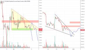 Gdax Btc Chart Btcusd Bitcoin Chart And Price Tradingview