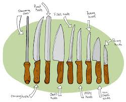 kitchen knife names. Knife : The Largest, Curved Is Carving As Its Name Kitchen Names