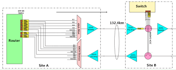 Dwdm Wavelengths Chart How To Calculate Dwdm System Loss In Long Haul