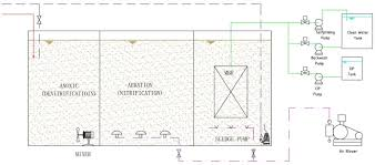 Wastewater Treatment Design China Customized Wastewater Treatment Design Manufacturers