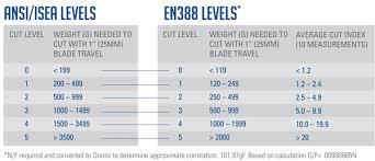 En388 Chart Ansi Glove Cut Level Chart Www Bedowntowndaytona Com