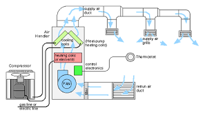 how is the simple diagram of commercial hvac system    quorahow is the simple diagram of commercial hvac system