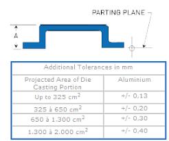 Linear Tolerance Chart Linear Tolerances Norfran Limited