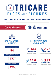 Tricare Facts And Figures 2018 Health Mil