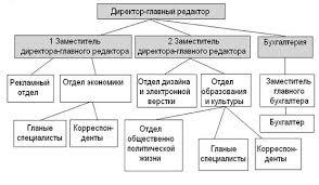 Отчет по практике Бухгалтерский управленческий учет ru Структура численности предприятия в таблице 3