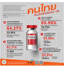 คนไทยอยากฉีดวัคซีนโควิด แต่กังวลผลข้างเคียง รู้จักไฟเซอร์ มากกว่าของจีน