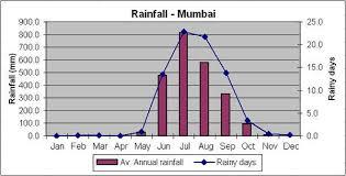 Rainfall Data Mumbai