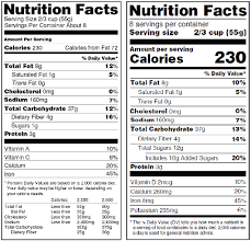 Food Industry Welcomes New Deadline To Revise Nutrition Labels