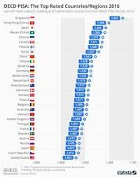 The Majority Of The Worlds Best Education Systems Are In