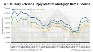 Va Mortgage Rate History Chart Va Mortgage Rates Are The Lowest So Why Arent Veterans