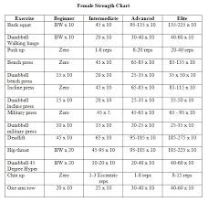 Weight Lifting Weight Lifting Chart